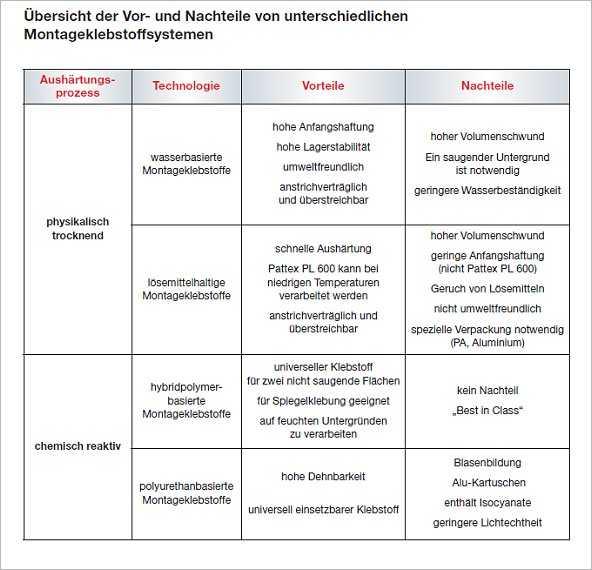 Tm Wohndesign: Montageklebstoffe In Der Praxis.