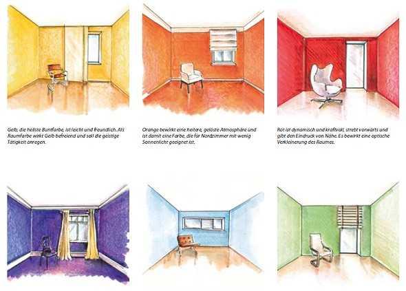 Farbgestaltung Innenräume Beispiele – ragopige.info
